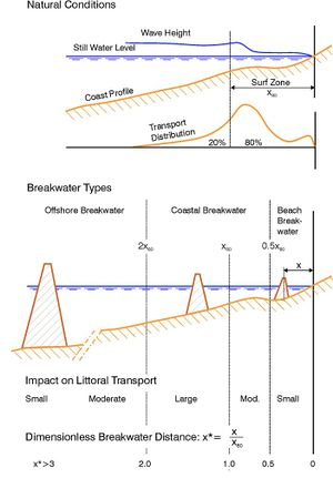 Types of detached breakwaters.