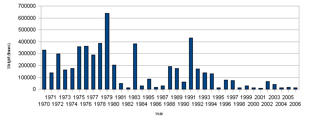 Figure 2: Volume of significant oil spills (>7 tonnes)